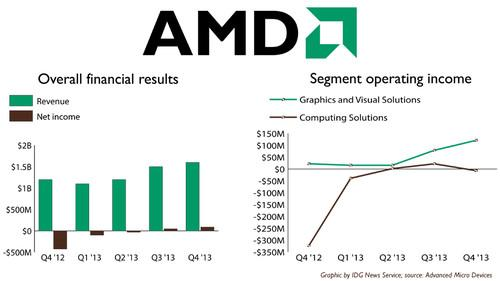 PS4 and Xbox help AMD to a profit, but outlook disappoints