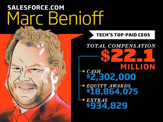 In Pictures: Tech's top-paid CEOs