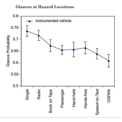 Drivers were less likely to scan for hazards at intersections when using a speech-to-text interface than when listening to the radio, research conducted by the University of Utah for the AAA Foundation for Traffic Safety found.