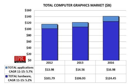 Computer graphics market projects for 2013 and ahead from Jon Peddie Research