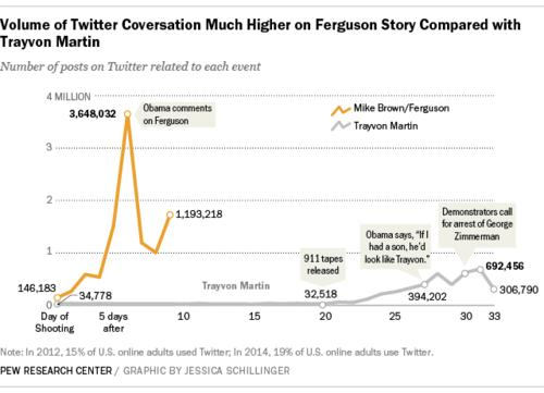 Researchers at Pew compared tweets around the events in Ferguson, Missouri, to tweets around the shooting of Trayvon Martin two years ago.