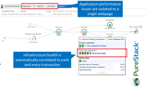 CompuWare's new PureStack technology can correlate application performance data with infrastructure health monitoring