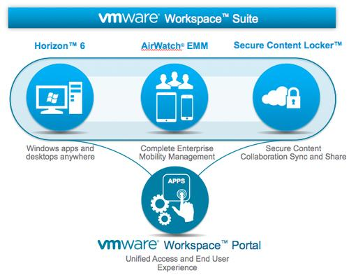 VMware Workspace Suite combines AirWatch and VMware Horizon to unify mobile, desktop and data.
