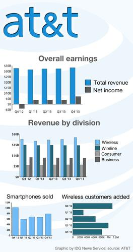 AT&T financial earnings for the past five quarters