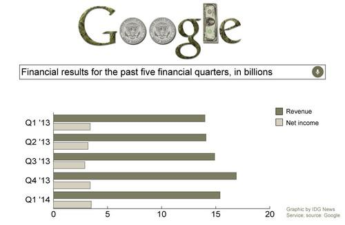 Google's earnings for the past five financial quarters.