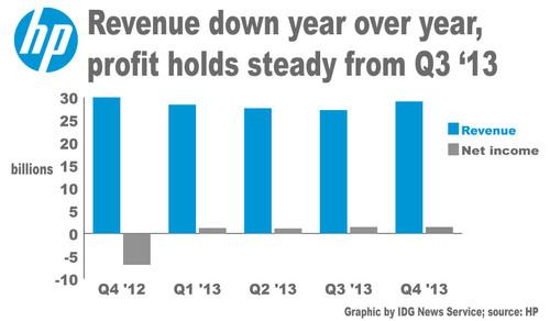 Hewlett-Packard's quarterly financial results