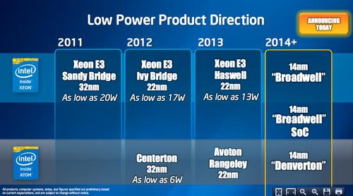 Intel's roadmap for low-power server chips, presented Julu 22. It shows the upcoming Broadwell SOC straddling the Xeon and Atom families.