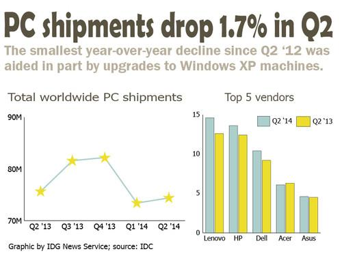 Lenovo led the top 5 PC vendors in worldwide shipments for the second quarter of 2014, as total shipments suffered a slight drop.