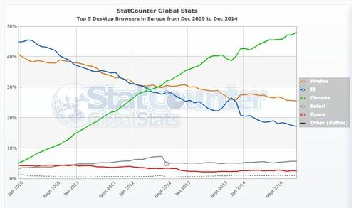 Top 5 desktop browsers in Europe between December 2009 and December 2014, according to StatCounter.