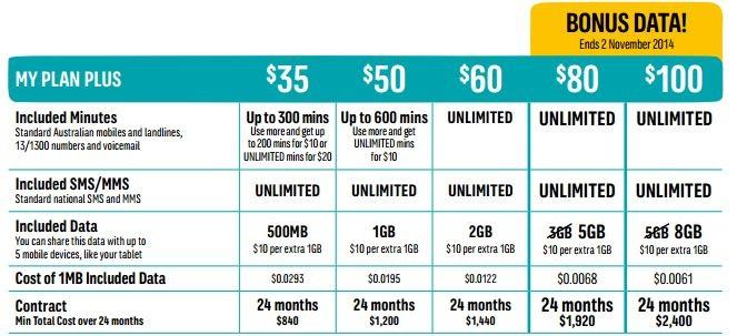 Optus My Plan Plus pricing at the time of writing