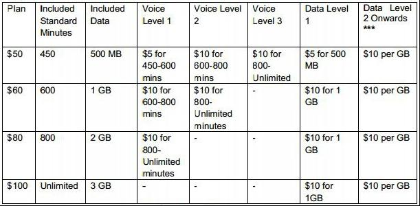 The new Optus My Plan options.