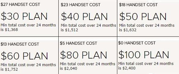 Virgin Mobile's pricing for the Galaxy Note 4