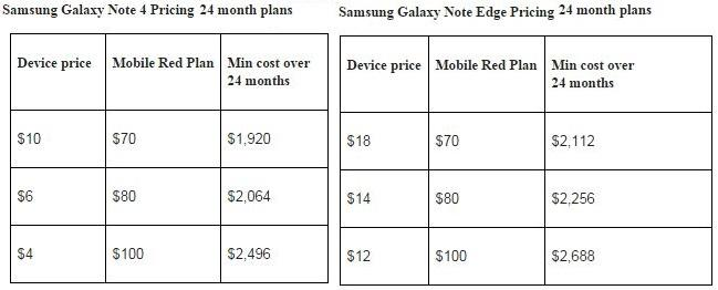 Vodafone's Samsung Note 4 and Edge pricing