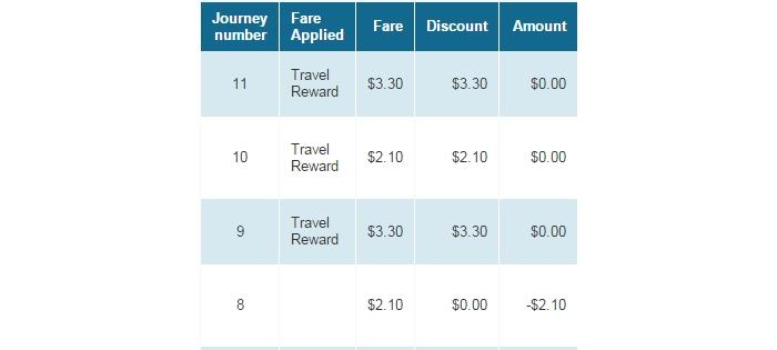After eight journeys using Sydney's Opal card, you can travel for free.
