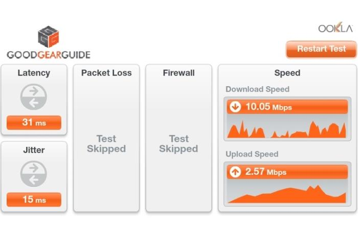 The Good Gear Guide Speed Test from North Sydney.
